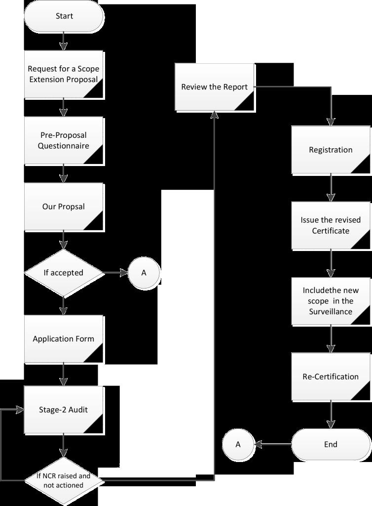 Scope Extension Process